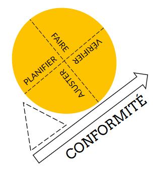 PDCA pour l'amélioration de la conformité