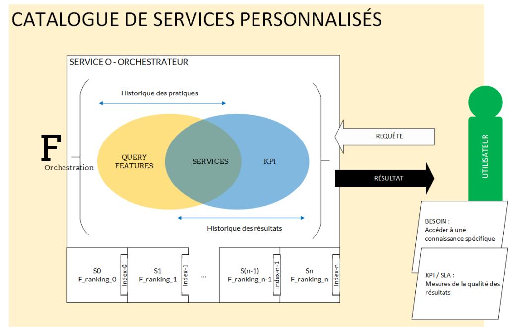 Théorie de personnalisation par orchestration : Définir une fonction d'orchestration qui associe un service à une pratique, en fonction de l'historique de qualité, pour un type de requête donnée, des services actuellement en production.