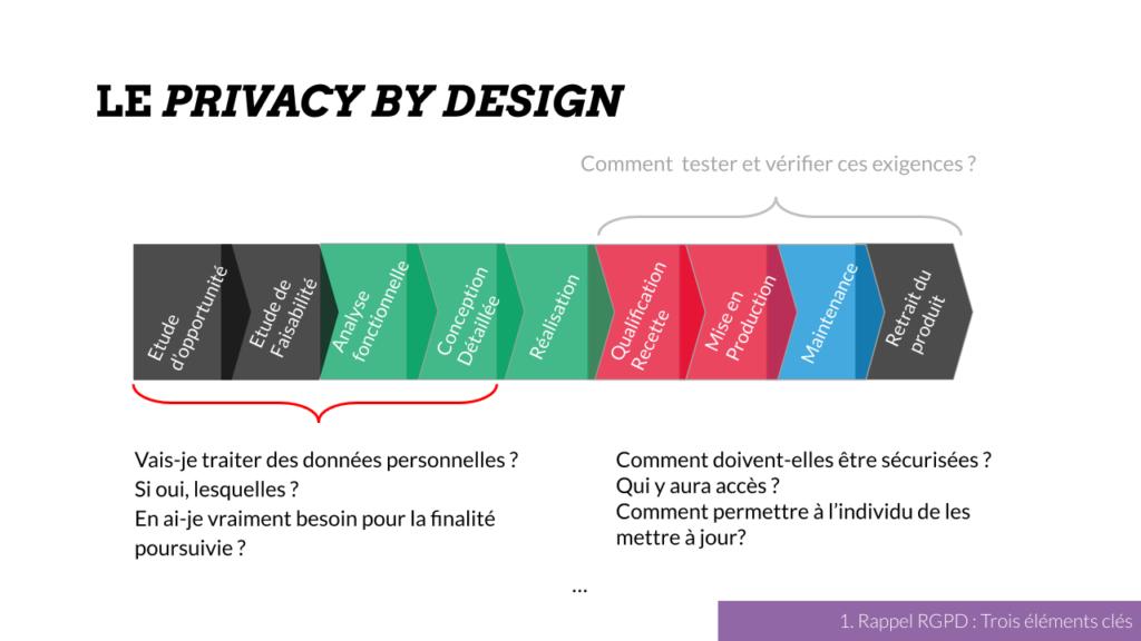 Le privacy by design dans une gestion de projet classique