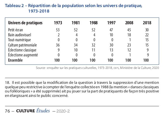 Tableau issu de la page 76 du rapport du DEPS